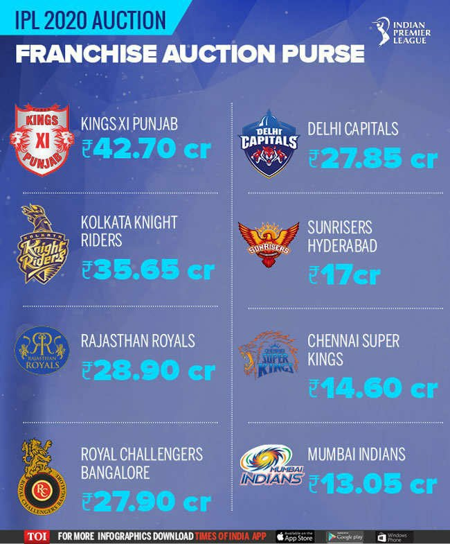 IPL 2020 Auction Live Stream insights : When and where to watch online