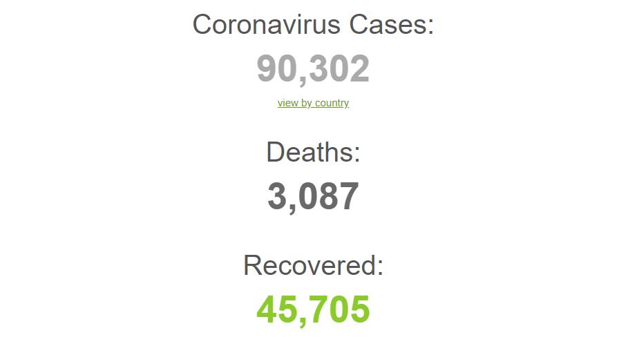 www.Worldometers.info Coronavirus Live Updates Track Case Statistics positives and deaths