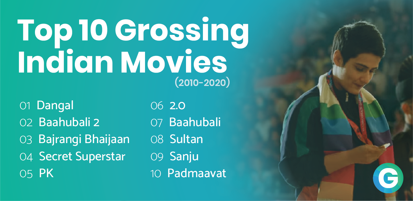 Top 10 Highest Grossing Indian Movies of Past Decade