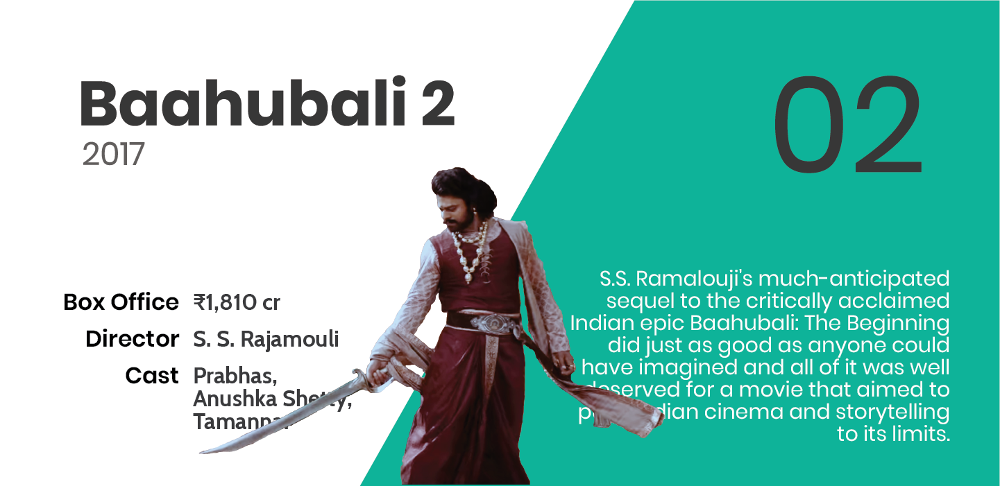 Baahubali 2: The Conclusion (₹1,810 crores)